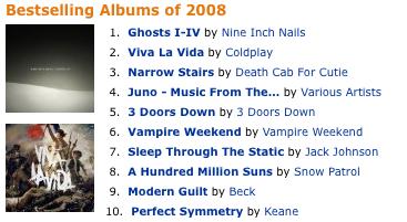 ranking2008 El álbum de NIN fue el más vendido en formato MP3
